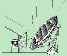 Solar-cooker-designs-photo57-schefflers principles