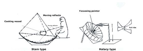 Solar cooker designs hemispherical