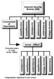 ISB organization chart