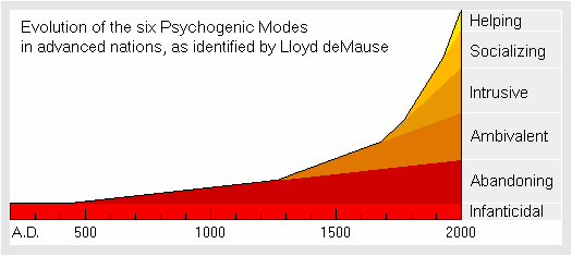 Evolution of psychogenic modes