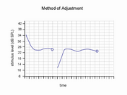 Method of Adjustment