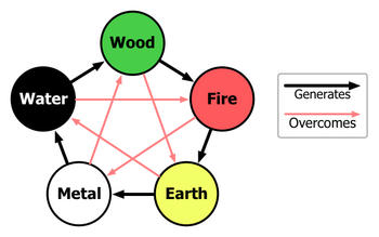 Interactions of Five Chinese Elements