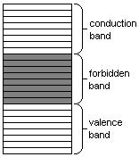 Resistance band theory insulator