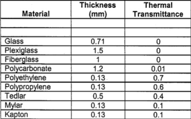 Thermal transmittance table