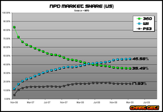 NPD market share