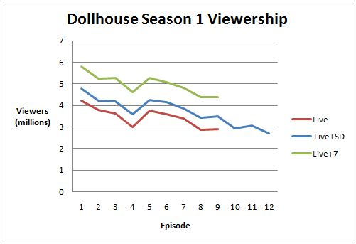 Viewershipseason1diagram