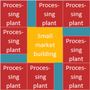 Layout processing plants