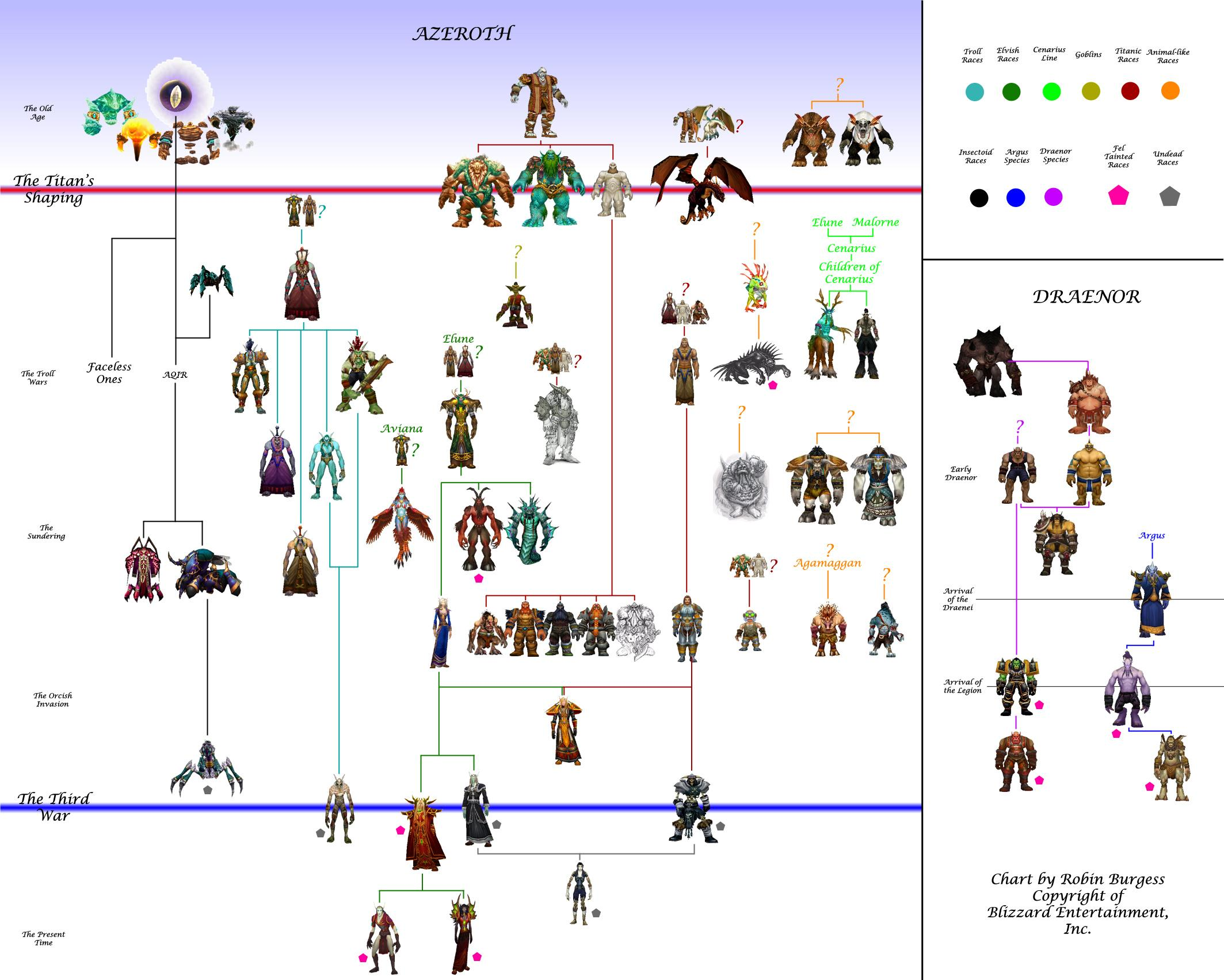 Wow Jeeves Guide Engineering Schematics World Of Warcraft Races