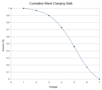 NHC-Cumulative-Wand-Charging-Odds