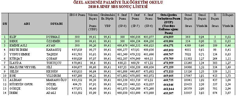 Özel mersin doğa koleji yenişehir wiki