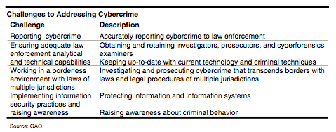Cybercrime