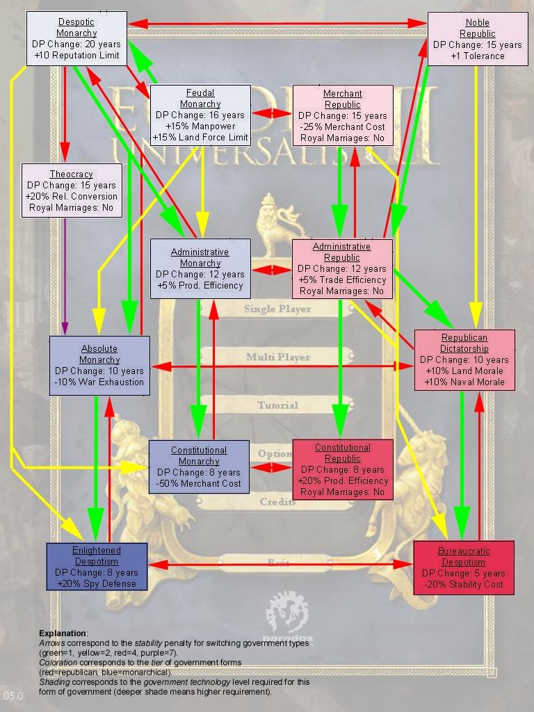 Схемы форм правления.