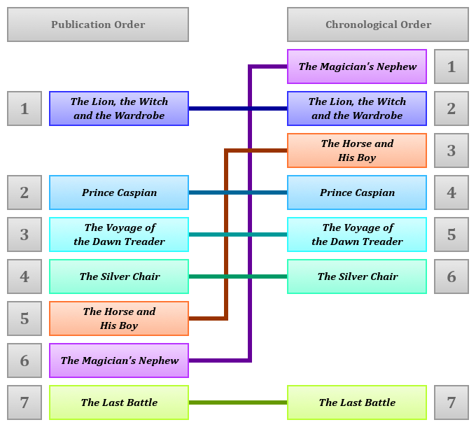 Publication vs Chronology - The Chronicles of Narnia
