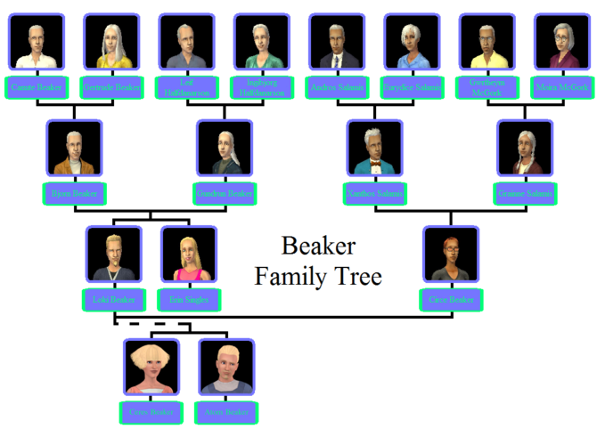 Beaker Family Tree
