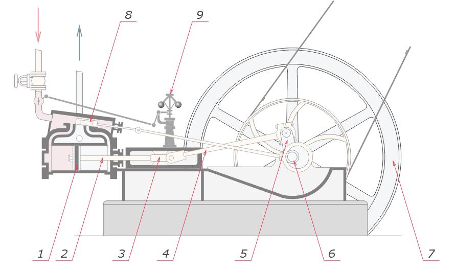 Устройство всевозможных механизмов в гифках