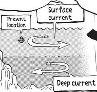 Surface and Deep Currents