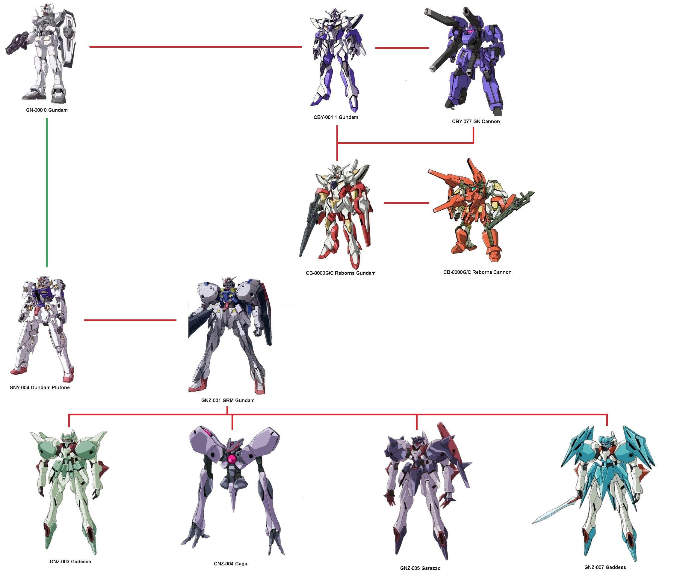 Shadow S Gundam Ã'¬ãƒ³ãƒ€ãƒ Thread Page 276
