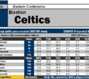 Article:2008-09 NBA Scouting Reports: Atlantic
