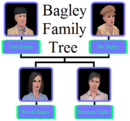 Bagley Family Tree.png