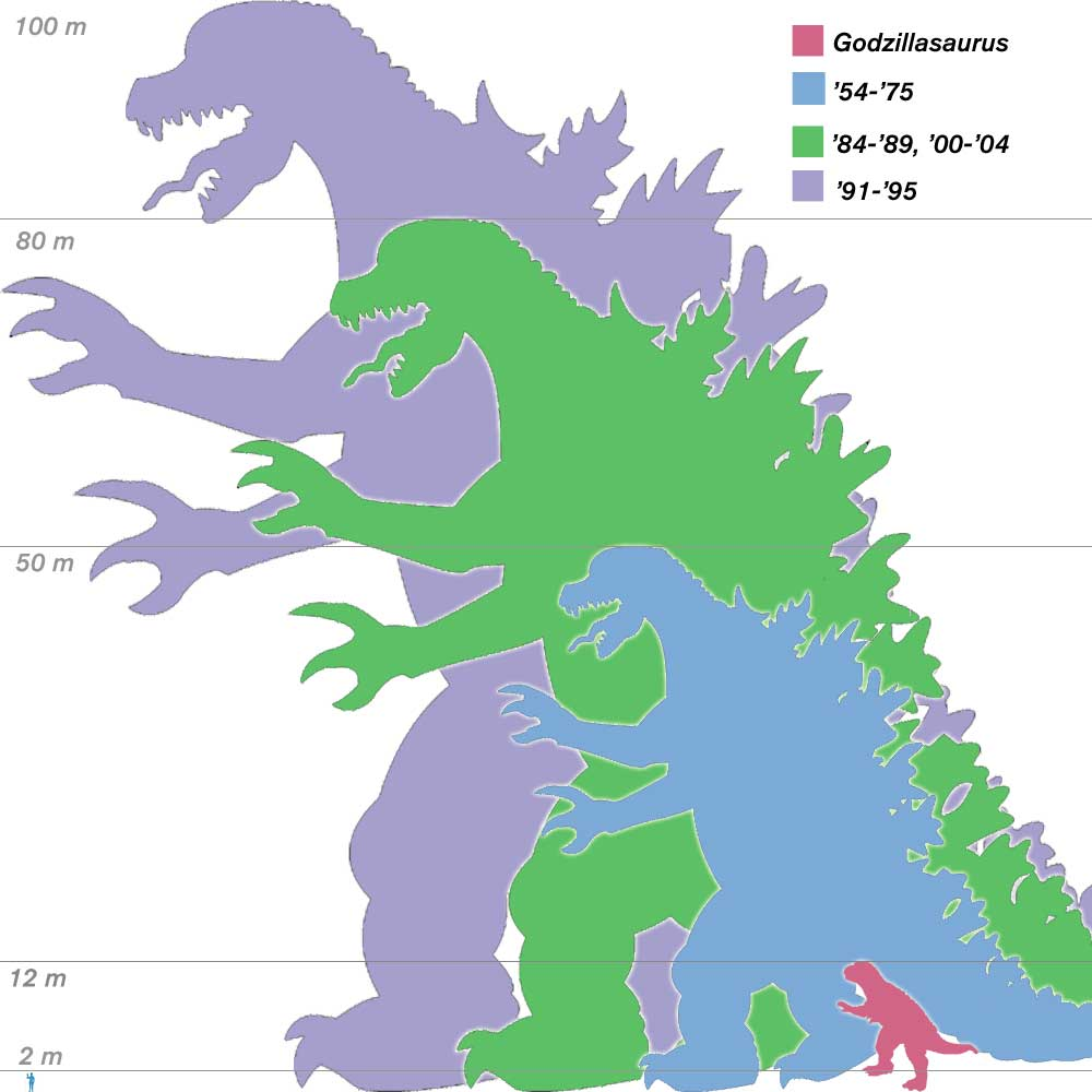 http://images3.wikia.nocookie.net/godzilla/images/7/71/Godzilla_sizes2.jpg