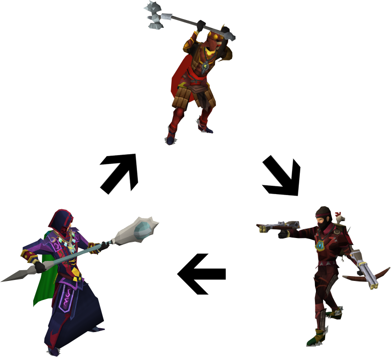 Combat_triangle.png